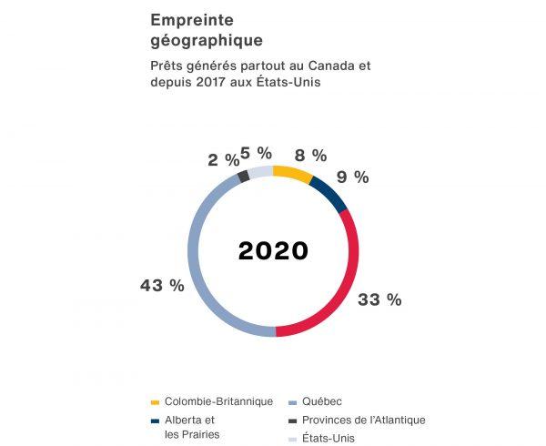 Un graphique du diagramme circulaire illustrant empreint geographique du BLCFG dans la 2020.