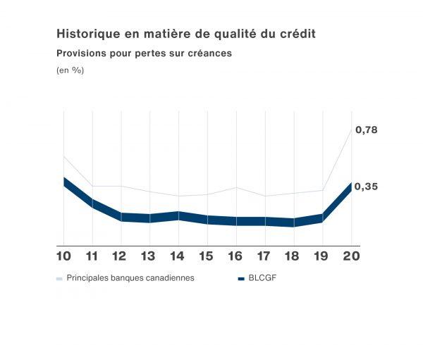 Un graphique linéaire illustrant historique en matière de qualité du crédit.