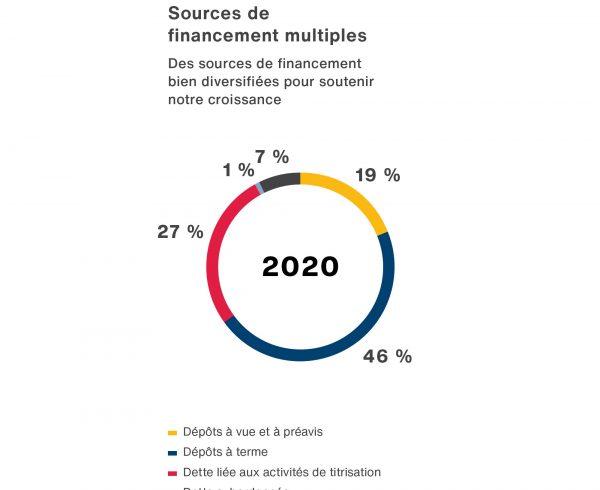 Un graphique du diagramme circulaire illustrant sources de financement multiples du BLCFG en 2020.